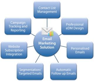 Perth Email template design
