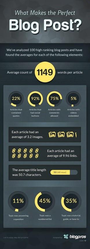 Factors for a perfect blog  post